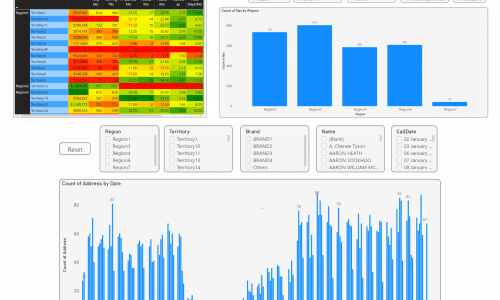 Warehouse system for a US Pharma company to generate Business Intelligence reports